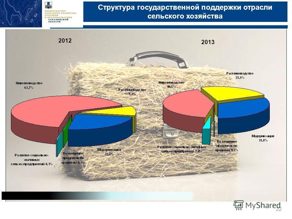 Структура государственной поддержки отрасли сельского хозяйства Министерство сельского хозяйства, торговли и продовольствия Сахалинской области, Южно-Сахалинск, 2013 22 2012 2013
