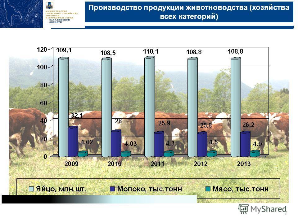 Производство продукции животноводства (хозяйства всех категорий) Министерство сельского хозяйства, торговли и продовольствия Сахалинской области, Южно-Сахалинск, 2013 7