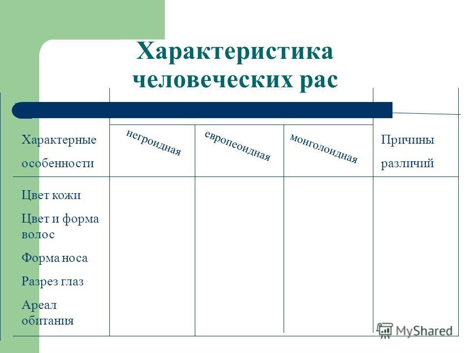 Самостоятельная работа 1. Класс делится на 3 группы, каждая группа изучает одну из трех рас. 2. Используя текст учебника, раздаточный материал и итоги беседы, заполнить таблицу 3. Заслушиваются представители каждой группы, дополняются данные в таблиц