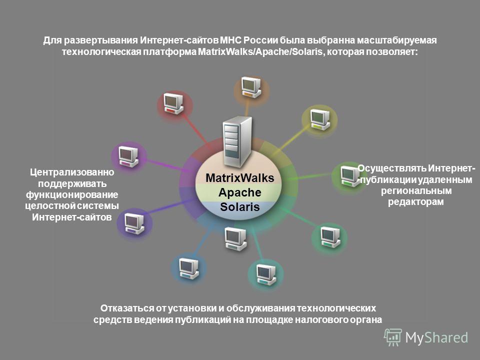 Централизованно поддерживать функционирование целостной системы Интернет-сайтов Для развертывания Интернет-сайтов МНС России была выбранна масштабируемая технологическая платформа MatrixWalks/Apache/Solaris, которая позволяет: MatrixWalks Apache Sola