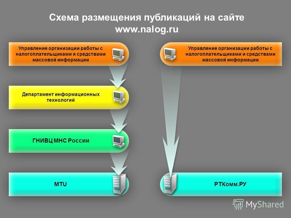 Управление организации работы с налогоплательщиками и средствами массовой информации Департамент информационных технологий ГНИВЦ МНС России MTUРТКомм.РУ Схема размещения публикаций на сайте www.nalog.ru