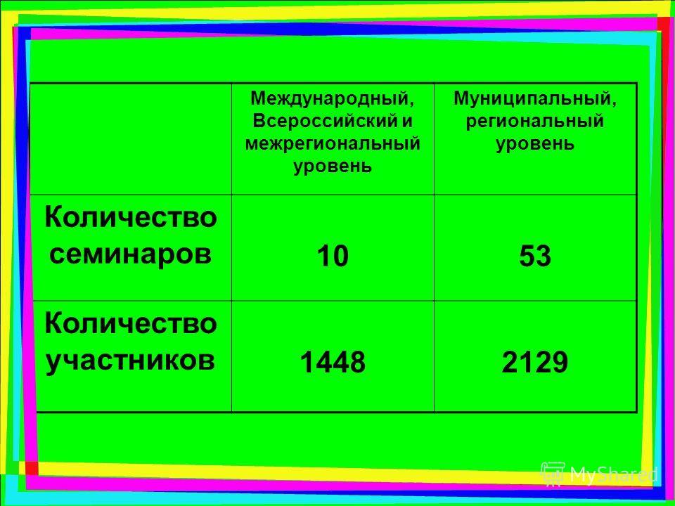 Международный, Всероссийский и межрегиональный уровень Муниципальный, региональный уровень Количество семинаров 1053 Количество участников 14482129