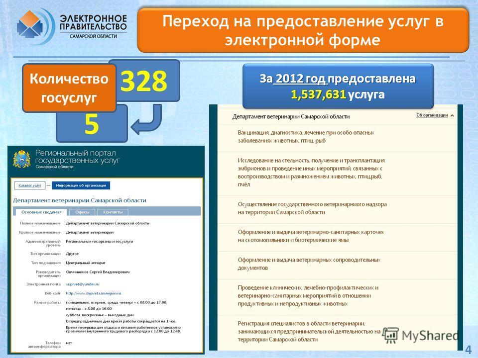 Переход на предоставление услуг в электронной форме 328 4 5 За 2012 год предоставлена 1,537,631 1,537,631 услуга За 2012 год предоставлена 1,537,631 1,537,631 услуга Количество госуслуг