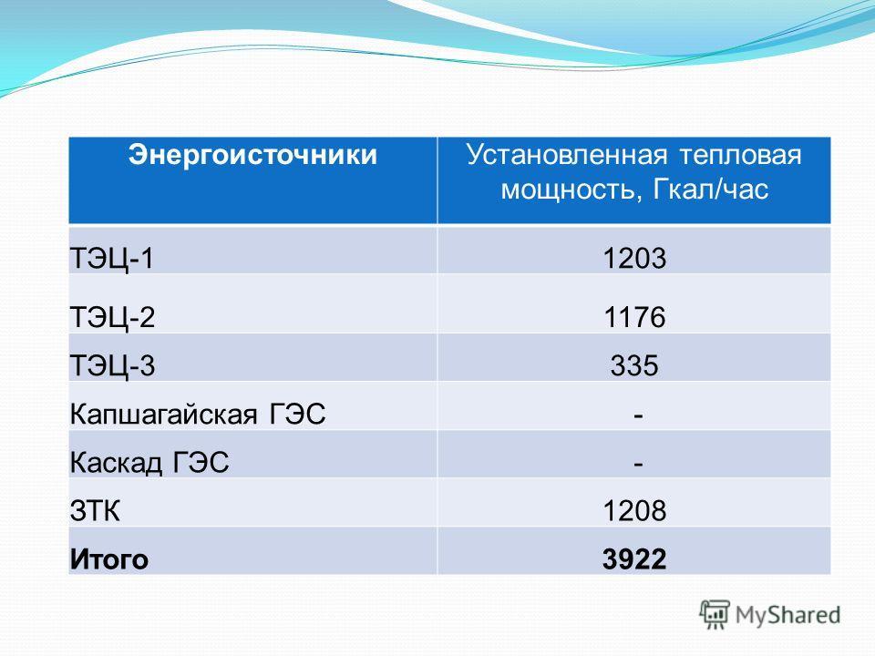 ЭнергоисточникиУстановленная тепловая мощность, Гкал/час ТЭЦ-11203 ТЭЦ-21176 ТЭЦ-3335 Капшагайская ГЭС - Каскад ГЭС - ЗТК1208 Итого3922