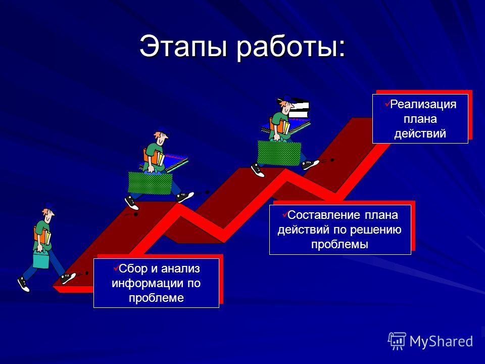 Этапы работы: Составление плана действий по решению проблемы Сбор и анализ информации по проблеме Реализация плана действий
