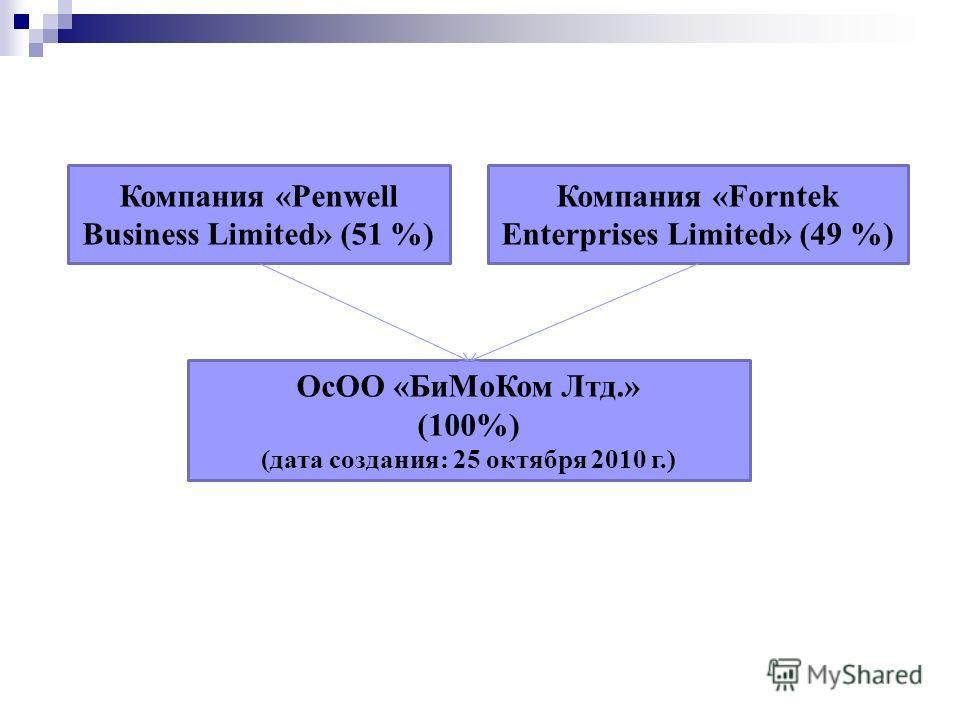 Компания «Penwell Business Limited» (51 %) Компания «Forntek Enterprises Limited» (49 %) ОсОО «БиМоКом Лтд.» (100%) (дата создания: 25 октября 2010 г.)