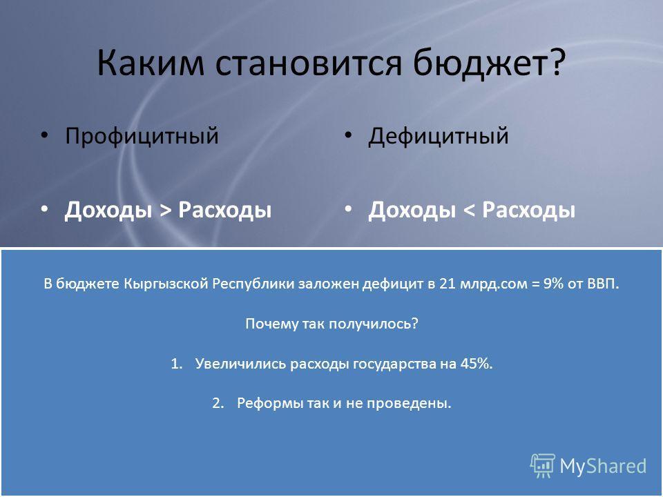 Каким становится бюджет? Профицитный Доходы > Расходы Дефицитный Доходы < Расходы В бюджете Кыргызской Республики заложен дефицит в 21 млрд.сом = 9% от ВВП. Почему так получилось? 1.Увеличились расходы государства на 45%. 2.Реформы так и не проведены