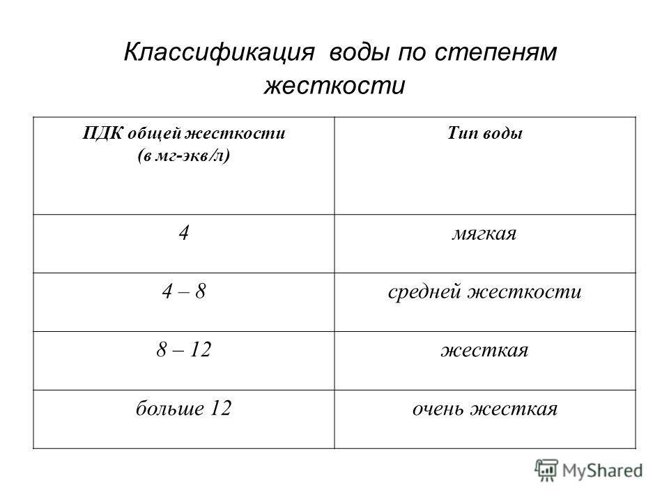 Классификация воды по степеням жесткости ПДК общей жесткости (в мг-экв л) Тип воды 4мягкая 4 – 8средней жесткости 8 – 12жесткая больше 12очень жесткая