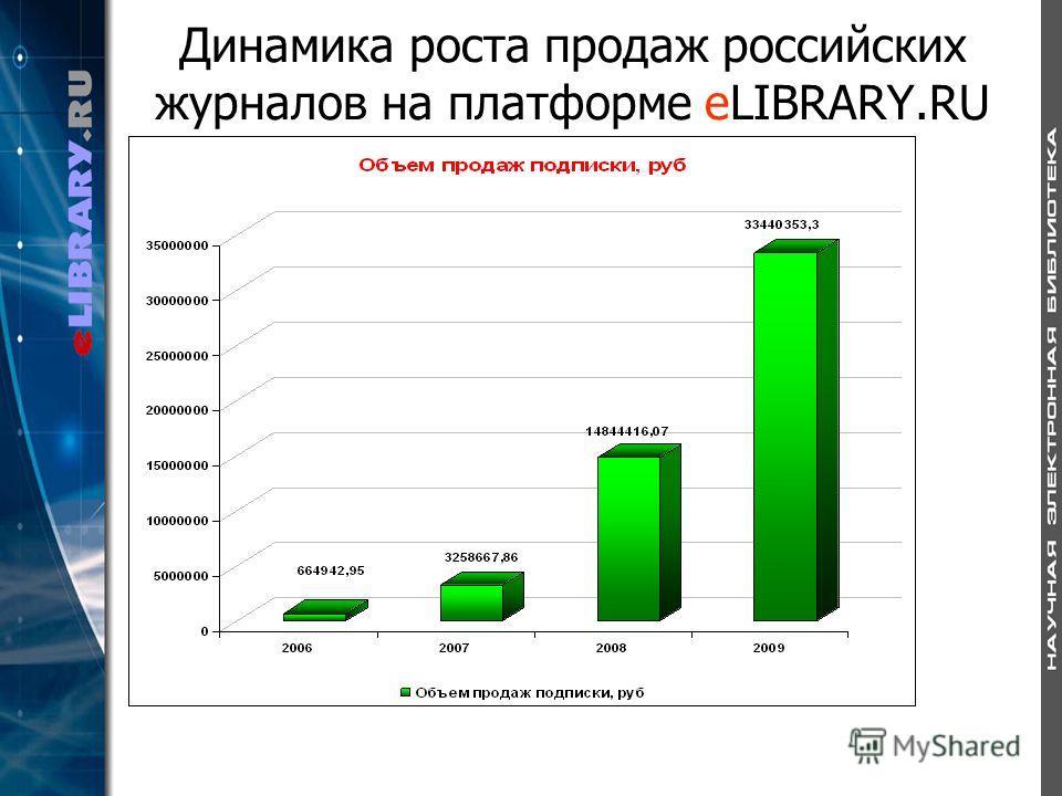 Динамика роста продаж российских журналов на платформе eLIBRARY.RU