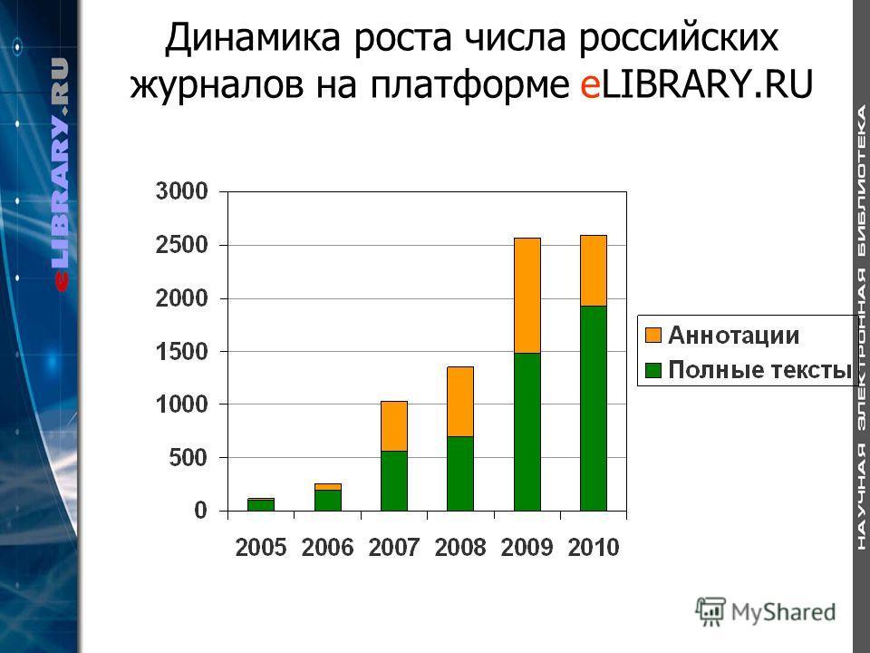 Динамика роста числа российских журналов на платформе eLIBRARY.RU
