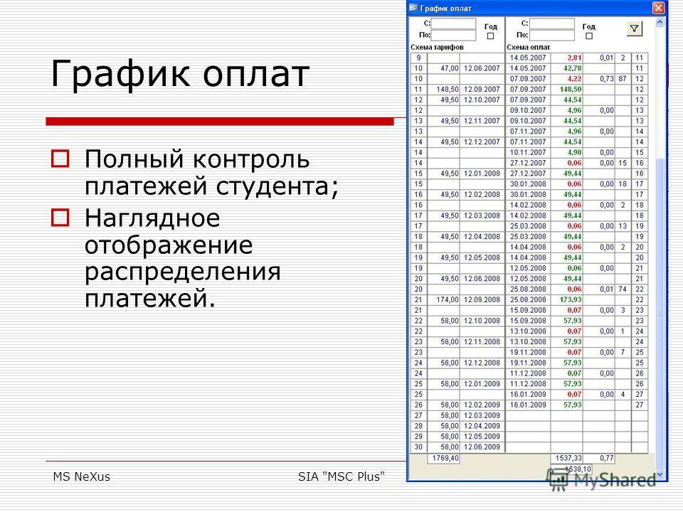 MS NeXusSIA MSC Plus10 График оплат Полный контроль платежей студента; Наглядное отображение распределения платежей.