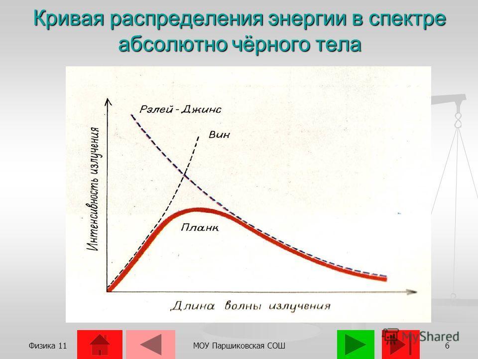Физика 11МОУ Паршиковская СОШ5
