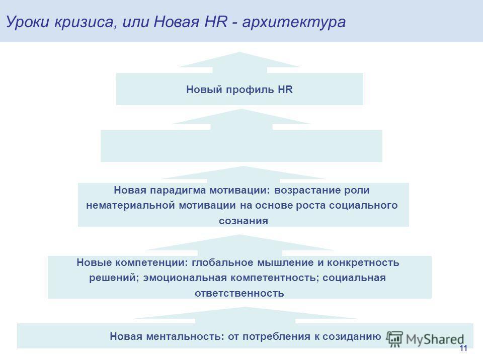 Уроки кризиса, или Новая HR - архитектура Новые компетенции: глобальное мышление и конкретность решений; эмоциональная компетентность; социальная ответственность Новая ментальность: от потребления к созиданию Новая парадигма мотивации: возрастание ро