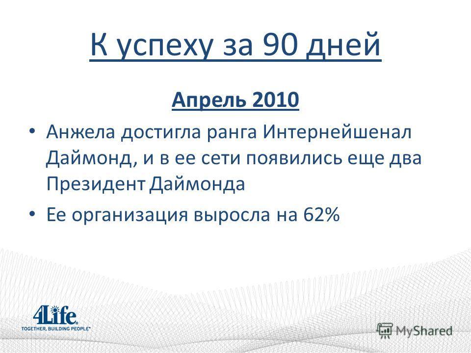 К успеху за 90 дней Апрель 2010 Анжела достигла ранга Интернейшенал Даймонд, и в ее сети появились еще два Президент Даймонда Ее организация выросла на 62%