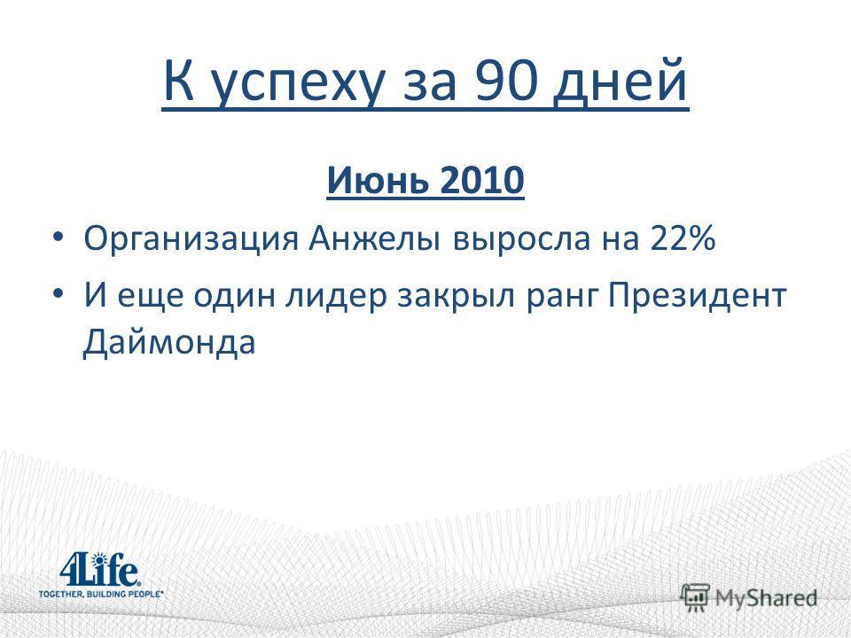 К успеху за 90 дней Июнь 2010 Организация Анжелы выросла на 22% И еще один лидер закрыл ранг Президент Даймонда