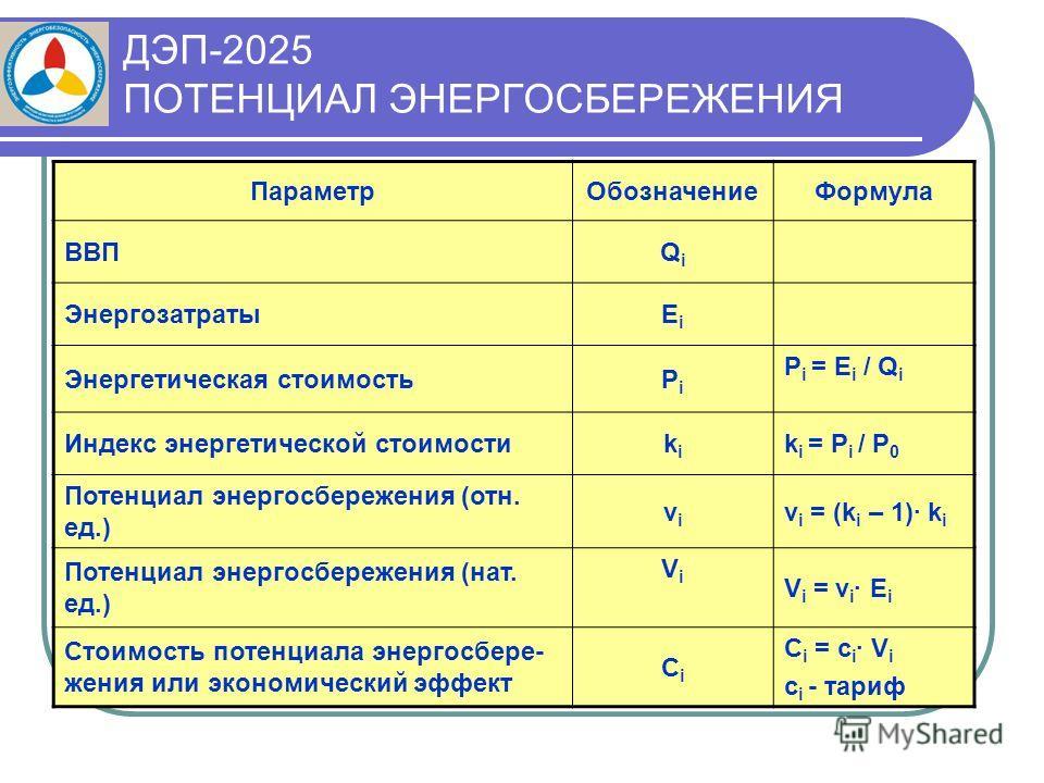 ПараметрОбозначениеФормула ВВПQiQi ЭнергозатратыЕiЕi Энергетическая стоимостьPiPi P i = Е i / Q i Индекс энергетической стоимостиkiki k i = P i / P 0 Потенциал энергосбережения (отн. ед.) vivi v i = (k i – 1)· k i Потенциал энергосбережения (нат. ед.