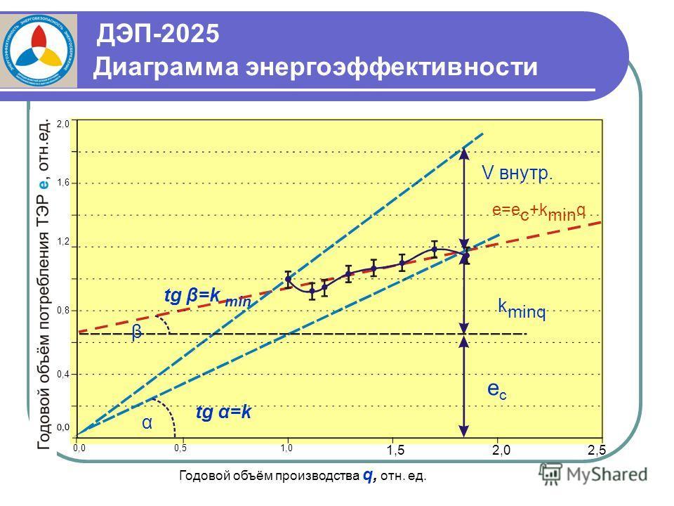 ДЭП-2025 Диаграмма энергоэффективности V внутр e = e c + k min q k minq ecec 0,0 0,51,0 1,52,02,5 Годовой объём производства q, отн. ед. 0,4 0,8 1,6 1,2 2,0 α tg α=k β tg β=k min V внутр. e=e c +k min q k minq