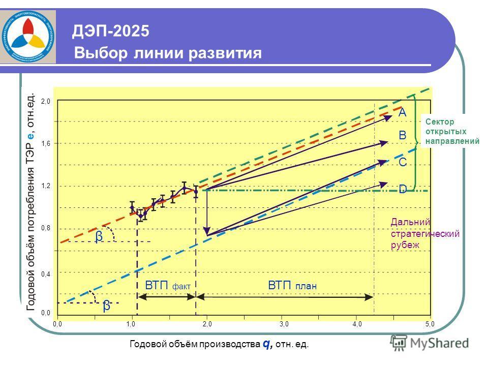 ДЭП-2025 Выбор линии развития A B C D β β ВТП факт ВТП план 0,01,02,03,04,05,0 0,0 0,4 0,8 1,2 1,6 2,0 Дальний стратегический рубеж Сектор открытых направлений Годовой объём производства q, отн. ед.