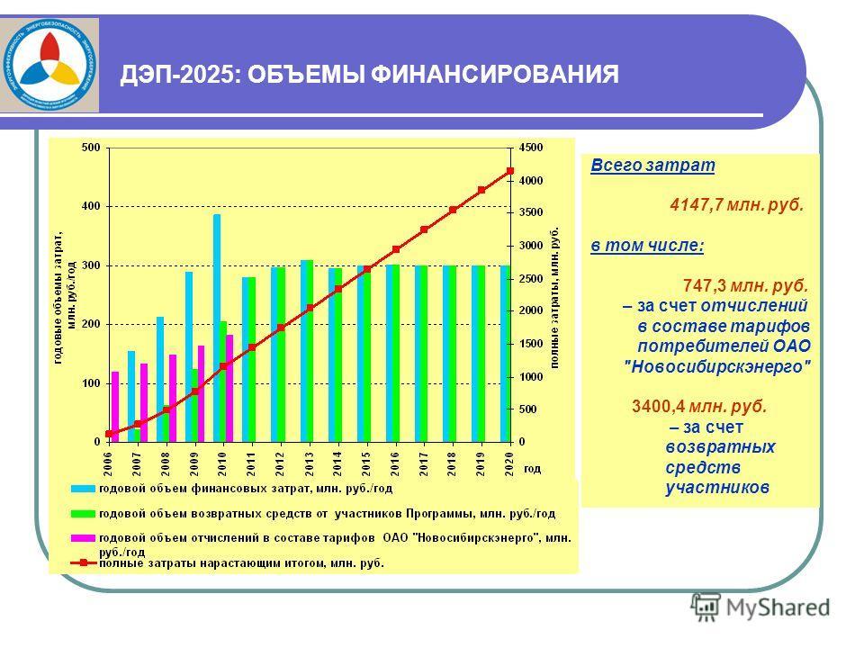 ДЭП-2025: ОБЪЕМЫ ФИНАНСИРОВАНИЯ Всего затрат 4147,7 млн. руб. в том числе: 747,3 млн. руб. – за счет отчислений в составе тарифов потребителей ОАО Новосибирскэнерго 3400,4 млн. руб. – за счет возвратных средств участников