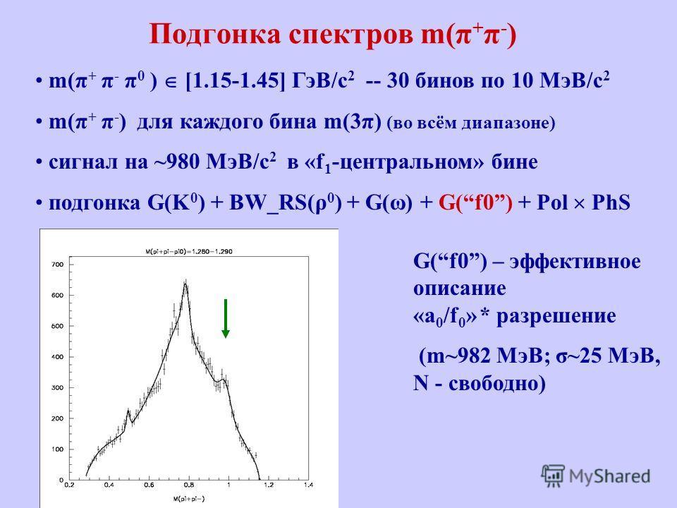 Подгонка спектров m(π + π - ) m(π + π - π 0 ) [1.15-1.45] ГэВ/c 2 -- 30 бинов по 10 MэВ/c 2 m(π + π - ) для каждого бина m(3π) (во всём диапазоне) сигнал на ~980 MэВ/c 2 в «f 1 -центральном» бине подгонка G(K 0 ) + BW_RS(ρ 0 ) + G(ω) + G(f0) + Pol Ph