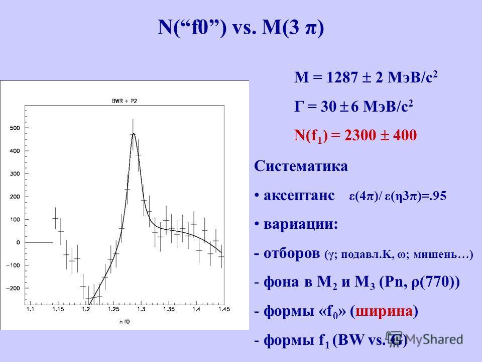 N(f0) vs. M(3 π) M = 1287 2 МэВ/с 2 Γ = 30 6 МэВ/с 2 N(f 1 ) = 2300 400 Систематика аксептанс ε(4π)/ ε(η3π)=.95 вариации: - отборов (γ; подавл.K, ω; мишень…) - фона в M 2 и M 3 (Pn, ρ(770)) - формы «f 0 » (ширина) - формы f 1 (BW vs. G)