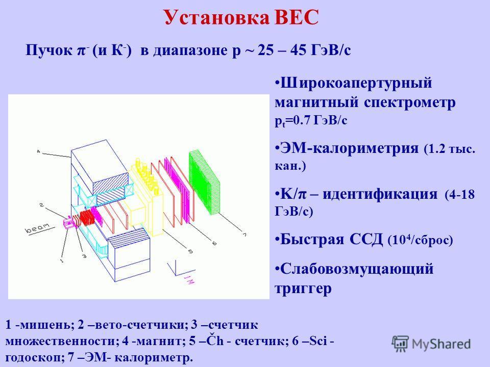 Установка ВЕС 1 -мишень; 2 –вето-счетчики; 3 –счетчик множественности; 4 -магнит; 5 –Čh - счетчик; 6 –Sci - годоскоп; 7 –ЭМ- калориметр. Широкоапертурный магнитный спектрометр p t =0.7 ГэВ/с ЭМ-калориметрия (1.2 тыс. кан.) K/π – идентификация (4-18 Г