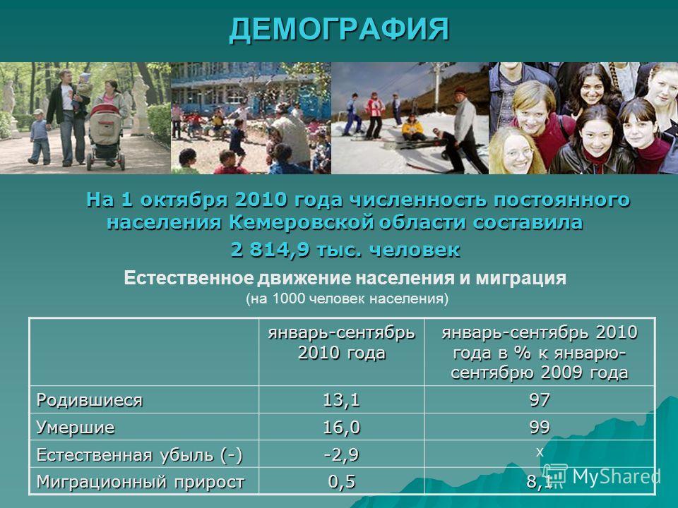 ДЕМОГРАФИЯ январь-сентябрь 2010 года январь-сентябрь 2010 года в % к январю- сентябрю 2009 года Родившиеся13,197 Умершие16,099 Естественная убыль (-) -2,9 Х Миграционный прирост 0,58,1 На 1 октября 2010 года численность постоянного населения Кемеровс