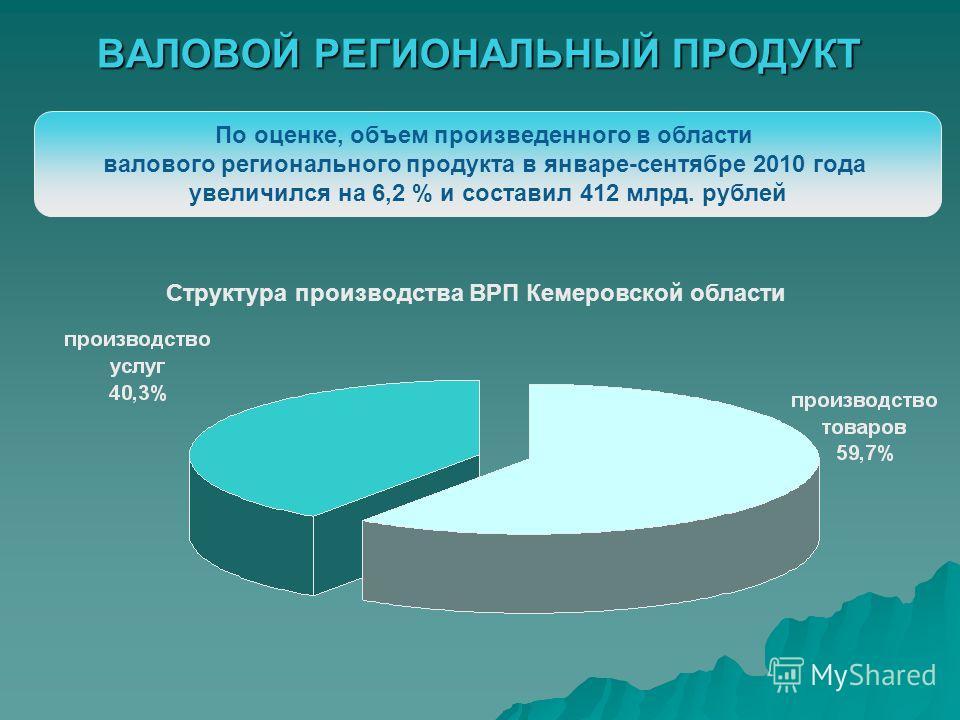 ВАЛОВОЙ РЕГИОНАЛЬНЫЙ ПРОДУКТ По оценке, объем произведенного в области валового регионального продукта в январе-сентябре 2010 года увеличился на 6,2 % и составил 412 млрд. рублей Структура производства ВРП Кемеровской области
