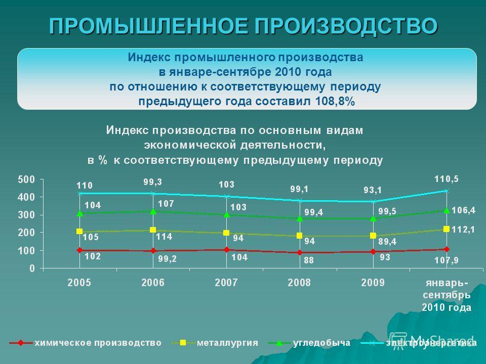 ПРОМЫШЛЕННОЕ ПРОИЗВОДСТВО Индекс промышленного производства в январе-сентябре 2010 года по отношению к соответствующему периоду предыдущего года составил 108,8%