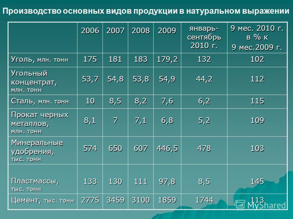 Производство основных видов продукции в натуральном выражении 2006200720082009 январь- сентябрь 2010 г. 9 мес. 2010 г. в % к 9 мес.2009 г. Уголь, млн. тонн 175181183179,2132102 Угольный концентрат, млн. тонн 53,754,853,854,944,2112 Сталь, млн. тонн 1
