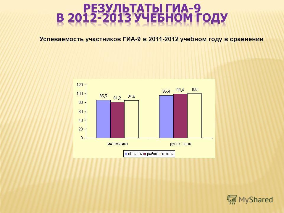 Успеваемость участников ГИА-9 в 2011-2012 учебном году в сравнении