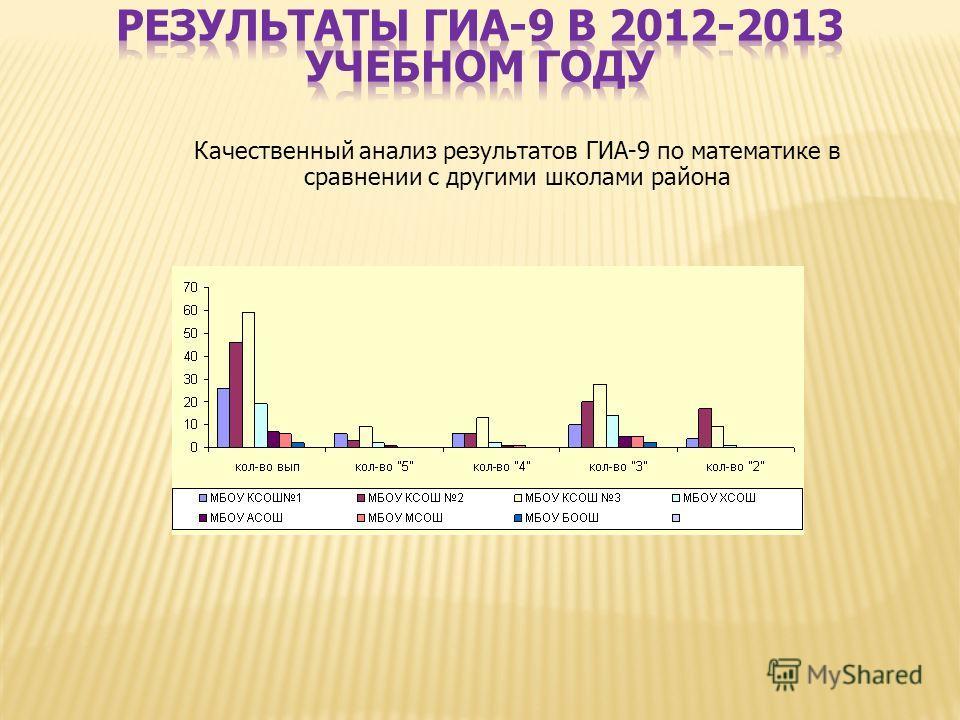Качественный анализ результатов ГИА-9 по математике в сравнении с другими школами района