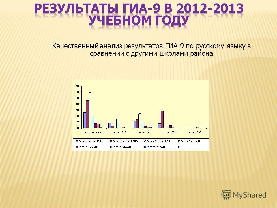 Качественный анализ результатов ГИА-9 по русскому языку в сравнении с другими школами района