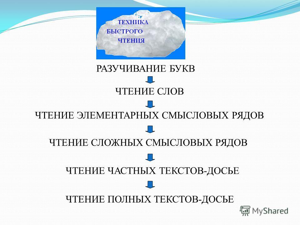 РАЗУЧИВАНИЕ БУКВ ЧТЕНИЕ ЭЛЕМЕНТАРНЫХ СМЫСЛОВЫХ РЯДОВ ЧТЕНИЕ СЛОЖНЫХ СМЫСЛОВЫХ РЯДОВ ЧТЕНИЕ ЧАСТНЫХ ТЕКСТОВ-ДОСЬЕ ЧТЕНИЕ ПОЛНЫХ ТЕКСТОВ-ДОСЬЕ ЧТЕНИЕ СЛОВ