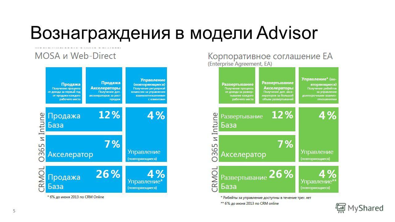 Вознаграждения в модели Advisor