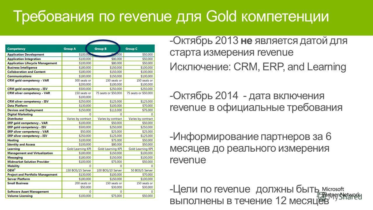 Требования по revenue для Gold компетенции -Октябрь 2013 не является датой для старта измерения revenue Исключение: CRM, ERP, and Learning -Октябрь 2014 - дата включения revenue в официальные требования -Информирование партнеров за 6 месяцев до реаль