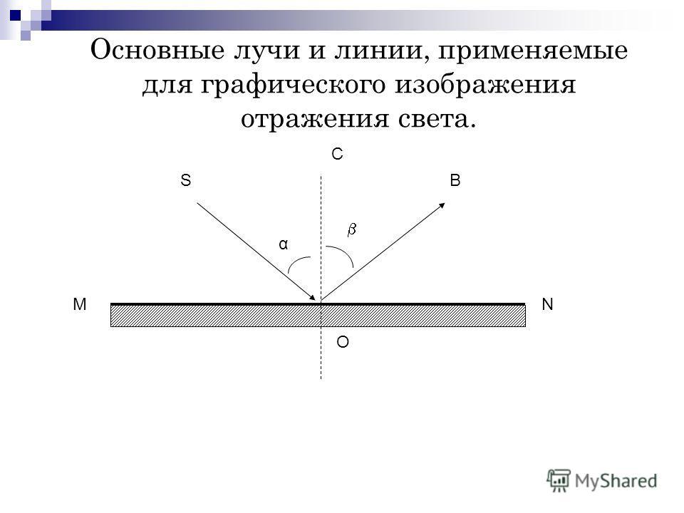 Основные лучи и линии, применяемые для графического изображения отражения света. MN O C SB α