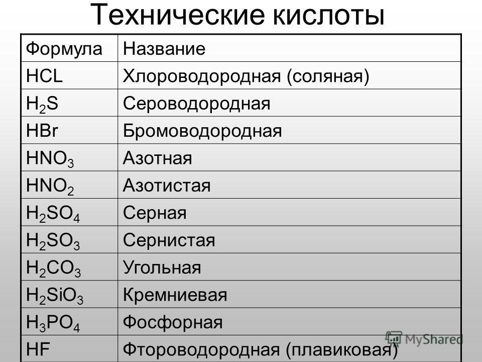 ФормулаНазвание HCLХлороводородная (соляная) H2SH2SСероводородная HBrБромоводородная HNO 3 Азотная HNO 2 Азотистая H 2 SO 4 Серная H 2 SO 3 Сернистая H 2 CO 3 Угольная H 2 SiO 3 Кремниевая H 3 PO 4 Фосфорная HFФтороводородная (плавиковая) Технические