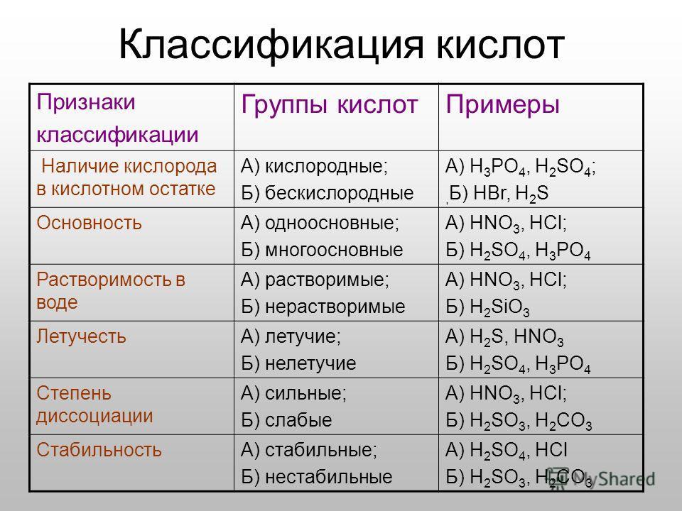 Признаки классификации Группы кислотПримеры Наличие кислорода в кислотном остатке А) кислородные; Б) бескислородные А) H 3 PO 4, H 2 SO 4 ;, Б) HBr, H 2 S ОсновностьА) одноосновные; Б) многоосновные А) HNO 3, HCl; Б) H 2 SO 4, H 3 PO 4 Растворимость