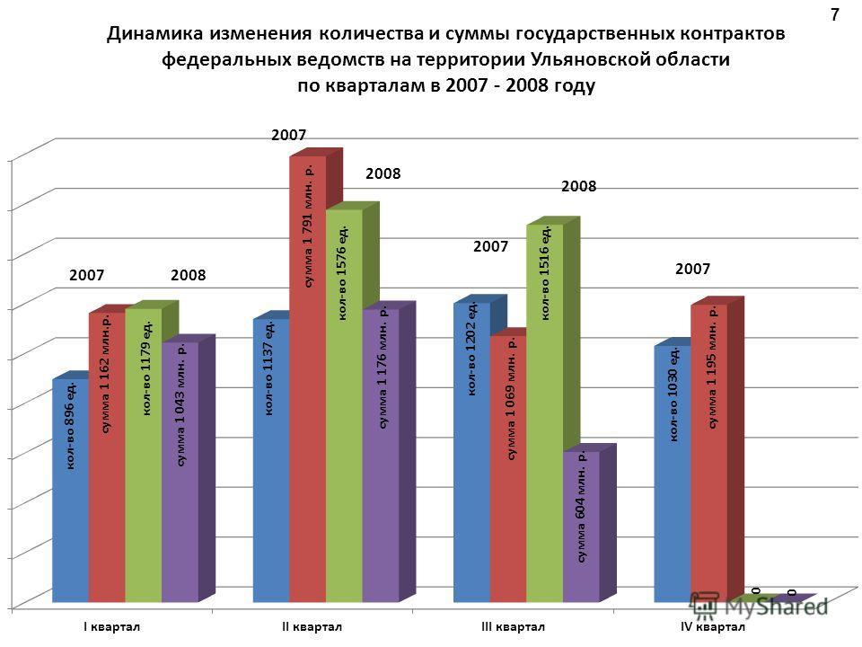 Динамика изменения количества и суммы государственных контрактов федеральных ведомств на территории Ульяновской области по кварталам в 2007 - 2008 году 7