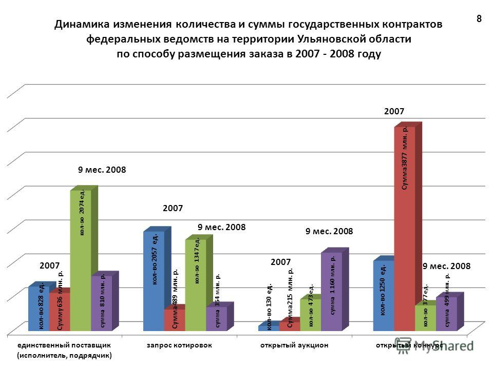 Динамика изменения количества и суммы государственных контрактов федеральных ведомств на территории Ульяновской области по способу размещения заказа в 2007 - 2008 году 8