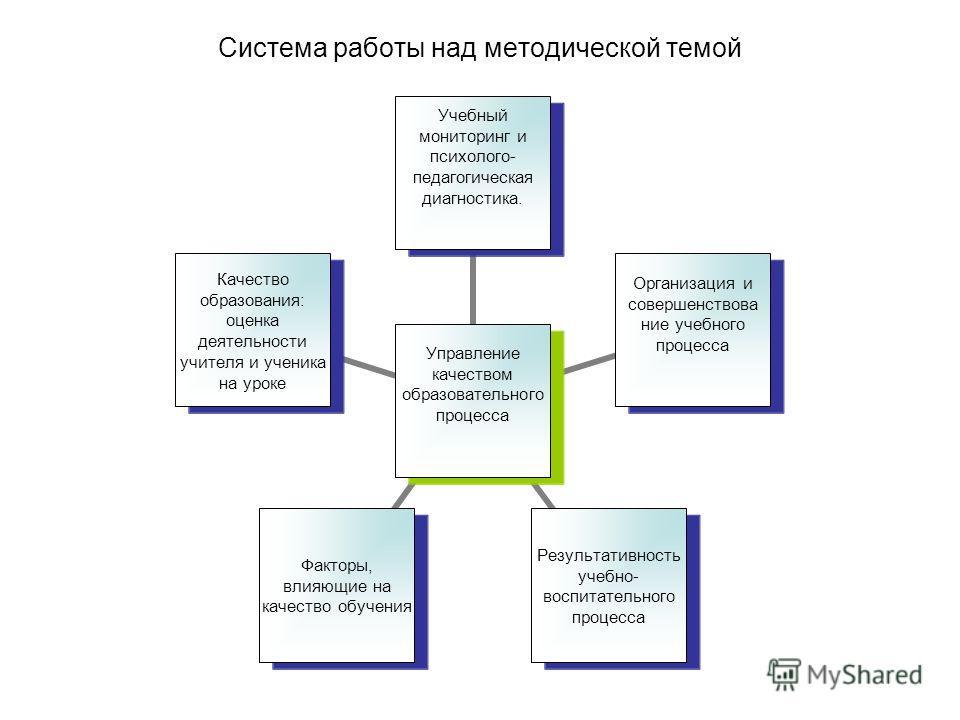 Система работы над методической темой Управление качеством образовательного процесса Учебный мониторинг и психолого- педагогическая диагностика. Организация и совершенствова ние учебного процесса Результативность учебно- воспитательного процесса Факт