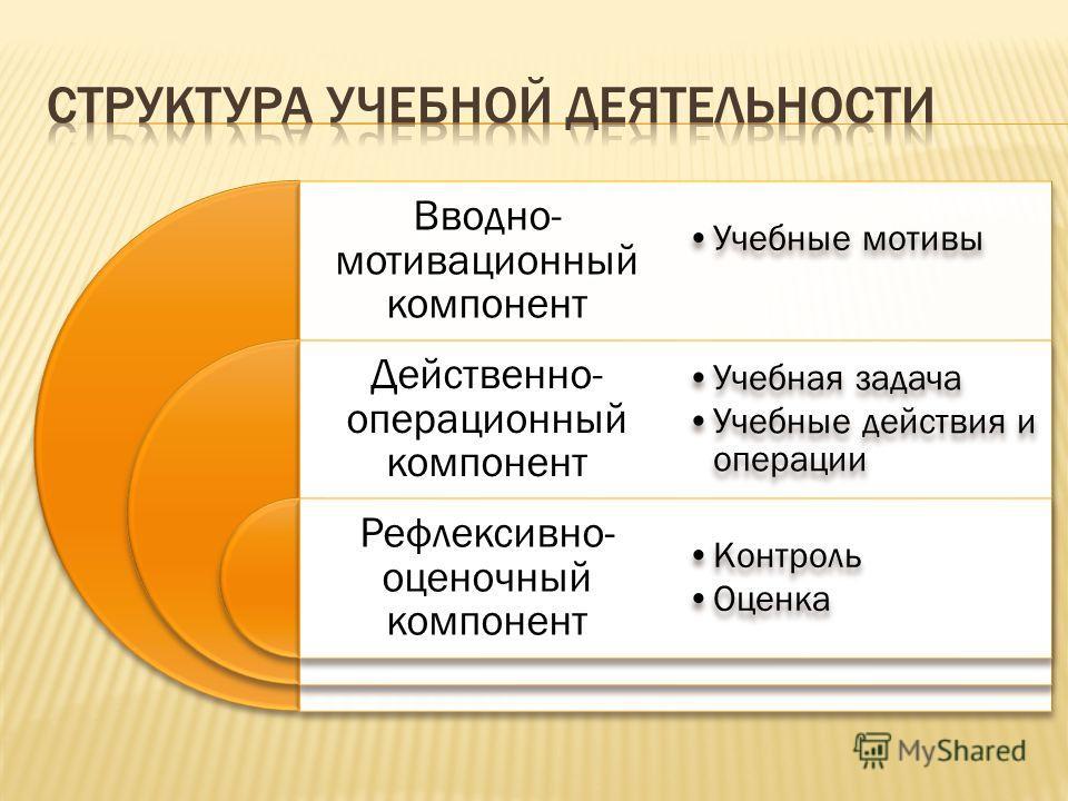 Вводно- мотивационный компонент Действенно- операционный компонент Рефлексивно- оценочный компонент Учебные мотивы Учебная задача Учебные действия и операции Контроль Оценка