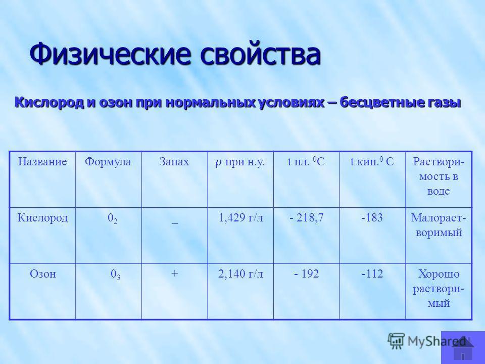 Физические свойства Кислород и озон при нормальных условиях – бесцветные газы НазваниеФормулаЗапах при н.у. t пл. 0 Сt кип. 0 СРаствори- мость в воде Кислород 0 2 _1,429 г/л- 218,7-183Малораст- воримый Озон 0 3 +2,140 г/л- 192-112Хорошо раствори- мый