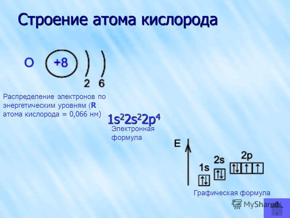 Строение атома кислорода 1s 2 2s 2 2p 4 Распределение электронов по энергетическим уровням ( R атома кислорода = 0,066 нм) Электронная формула Графическая формула