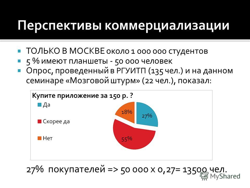 ТОЛЬКО В МОСКВЕ около 1 000 000 студентов 5 % имеют планшеты - 50 000 человек Опрос, проведенный в РГУИТП (135 чел.) и на данном семинаре «Мозговой штурм» (22 чел.), показал: 27% покупателей => 50 000 х 0,27= 13500 чел.