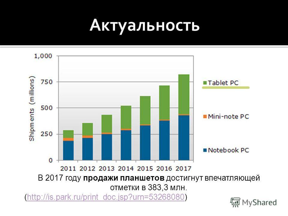 В 2017 году продажи планшетов достигнут впечатляющей отметки в 383,3 млн. (http://is.park.ru/print_doc.jsp?urn=53268080)http://is.park.ru/print_doc.jsp?urn=53268080