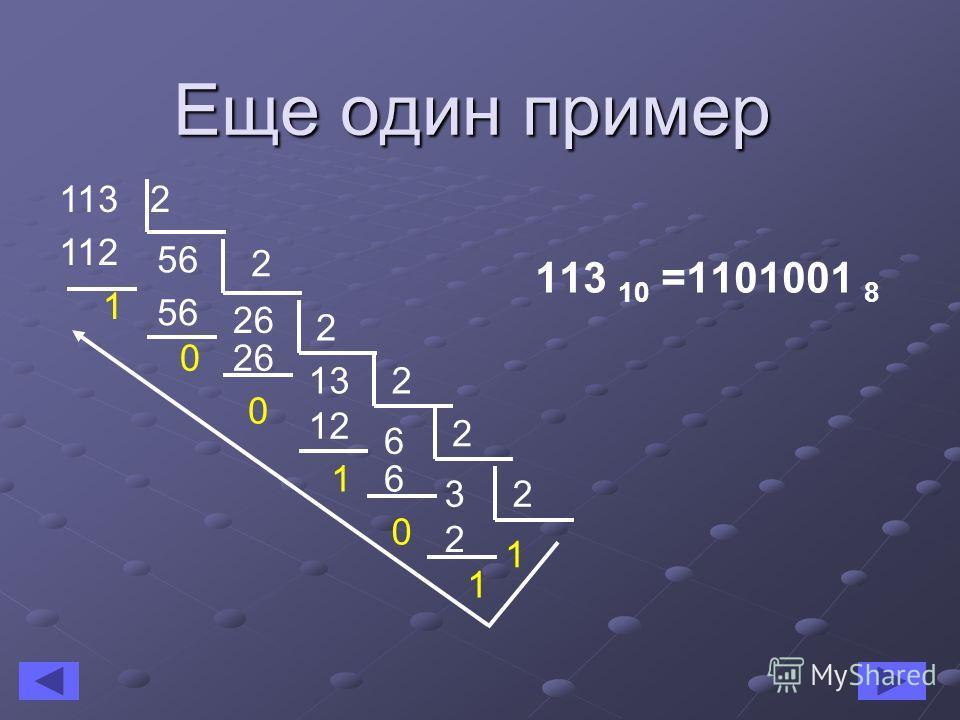 Еще один пример 113 2 56 112 1 2 26 56 0 2 13 26 0 2 6 12 1 2 3 6 0 2 1 2 1 113 10 =1101001 8