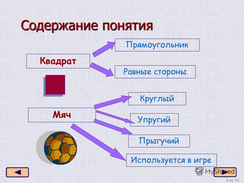 3 из 10 Содержание понятия Квадрат Прямоугольник Равные стороны Мяч Круглый Упругий Прыгучий Используется в игре