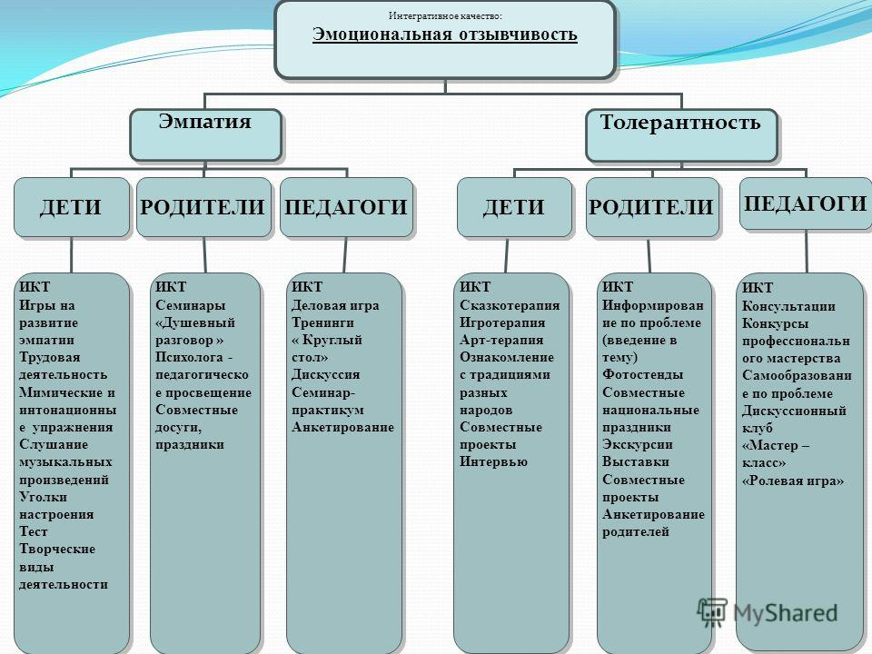 Интегративное качество: Эмоциональная отзывчивость Интегративное качество: Эмоциональная отзывчивость Эмпатия Толерантность ДЕТИ РОДИТЕЛИ ПЕДАГОГИ ДЕТИ РОДИТЕЛИ ПЕДАГОГИ ИКТ Игры на развитие эмпатии Трудовая деятельность Мимические и интонационны е у